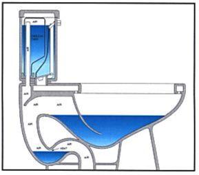 سیفون توالت فرنگی